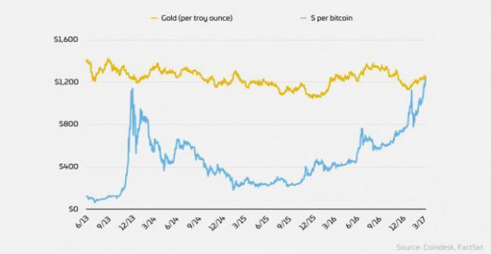 Il Bitcoin vale più dell'oro